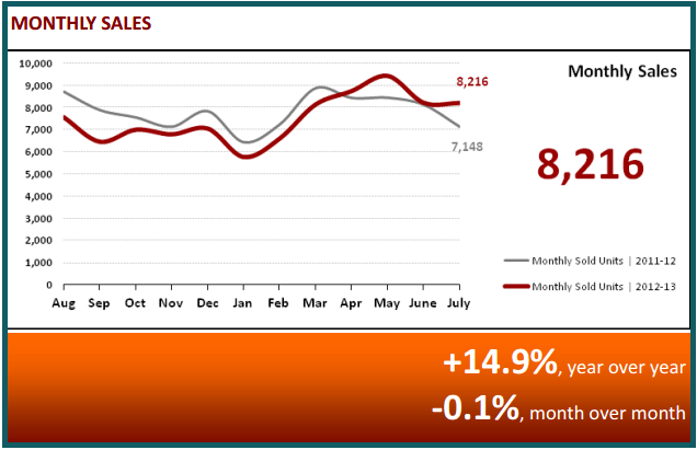 August 2013 Real Estate Statistics - Monthly Sales