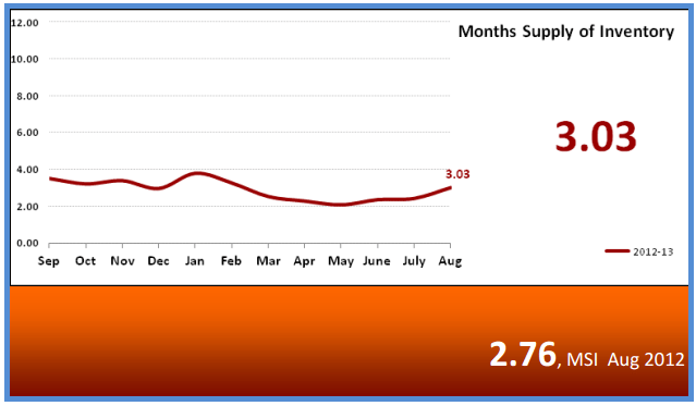 Months Supply of Home Inventory Phoenix September 2013