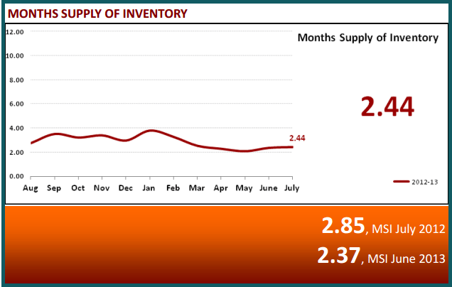 August 2013 Real Estate Statistics - Months Supply of Inventory