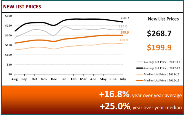 August 2013 Real Estate Statistics - New List Prices