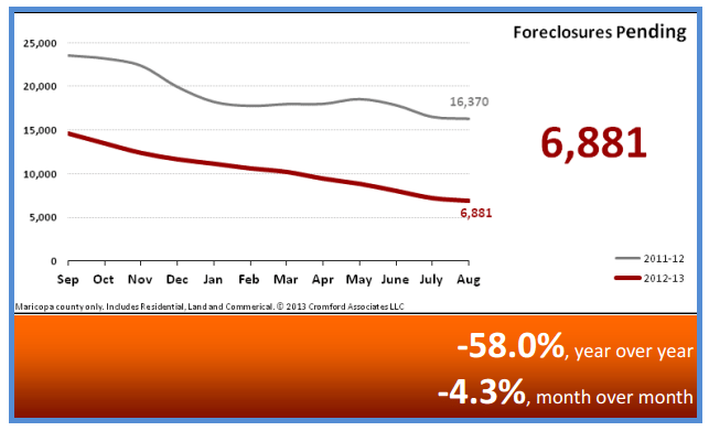 Pending Foreclosures Phoenix September 2013