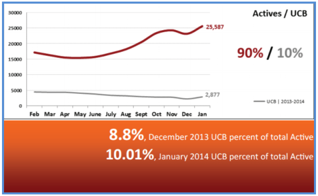 Real Estate Statistics February 2014 - Actives vs UCB