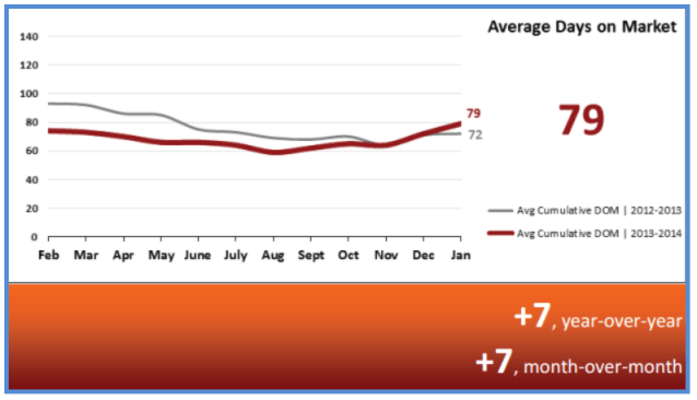 Real Estate Statistics February 2014 - Average Days on Market
