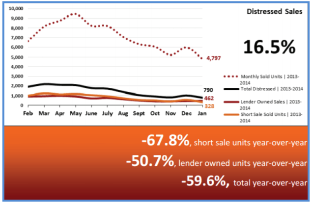 Real Estate Statistics February 2014 - Distressed Sales