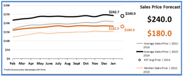 Real Estate Statistics February 2014 - Sales Price Forecast