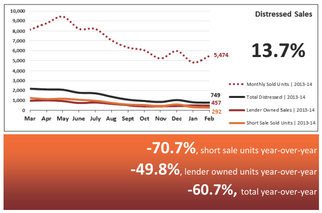 Distressed Sales -Real Estate Statistics March 2014 - Phoenix