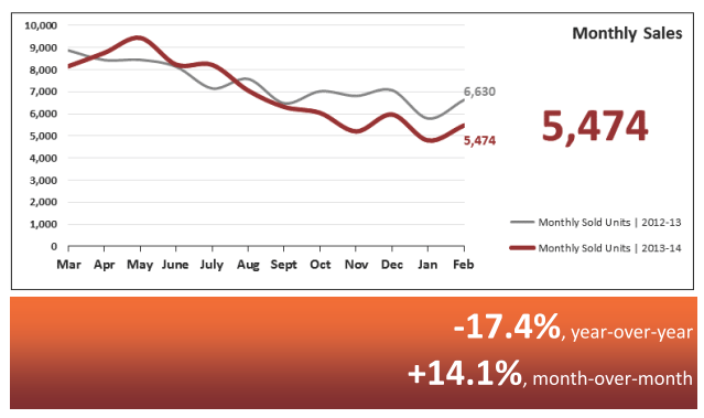 Monthly Home Sales Real Estate Statistics March 2014 - Phoenix