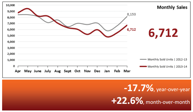Real Estate Statistics April 2014 - Phoenix - Monthly Home Sales