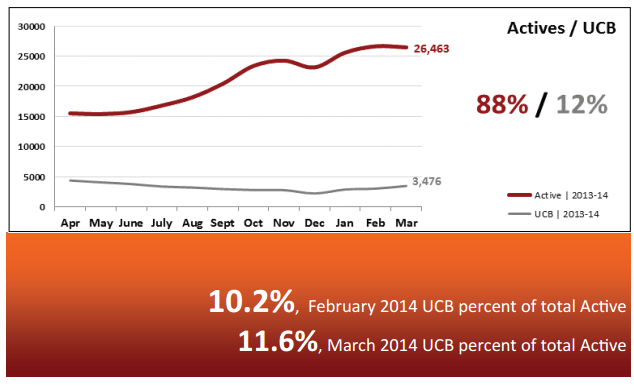 Real Estate Statistics April 2014 - Phoenix - Actives vs UCB