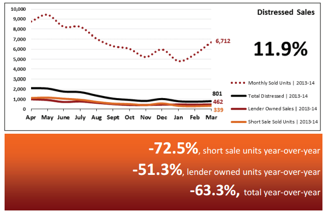 Real Estate Statistics April 2014 - Phoenix - Distressed Sales