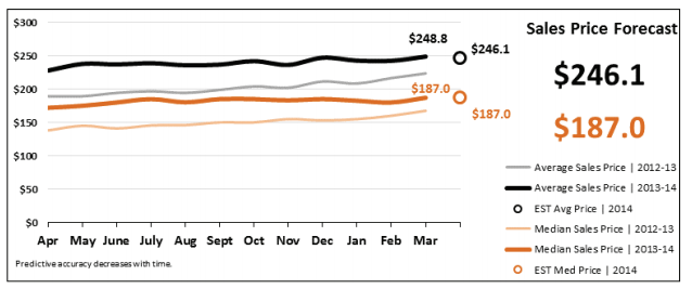 Real Estate Statistics April 2014 - Phoenix - Sales Price Forecast