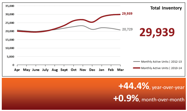 Real Estate Statistics April 2014 - Phoenix - Total Inventory