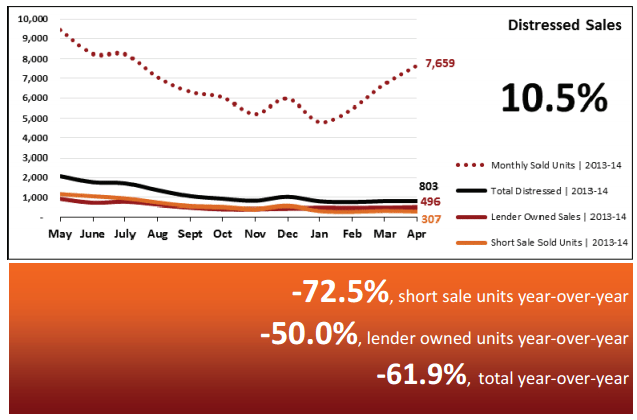 Real Estate Market Statistics May 2014 – Phoenix Distressed sales