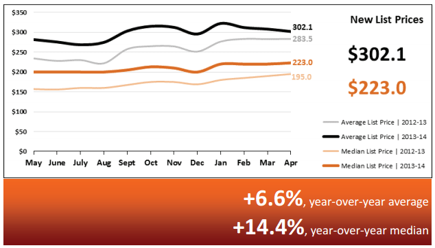 Real Estate Market Statistics May 2014 – Phoenix New list prices