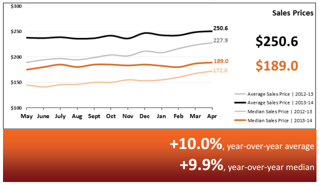 Real Estate Market Statistics May 2014 – Phoenix Sale prices