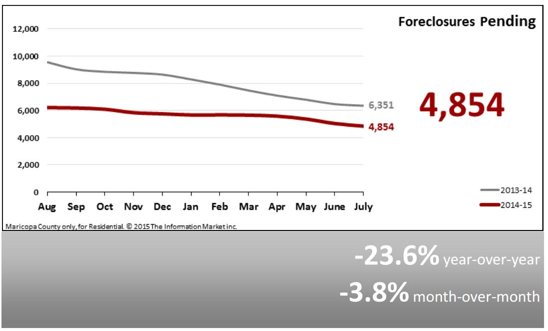 Real Estate Market Statistics August 2015 Phoenix Foreclosures Pending