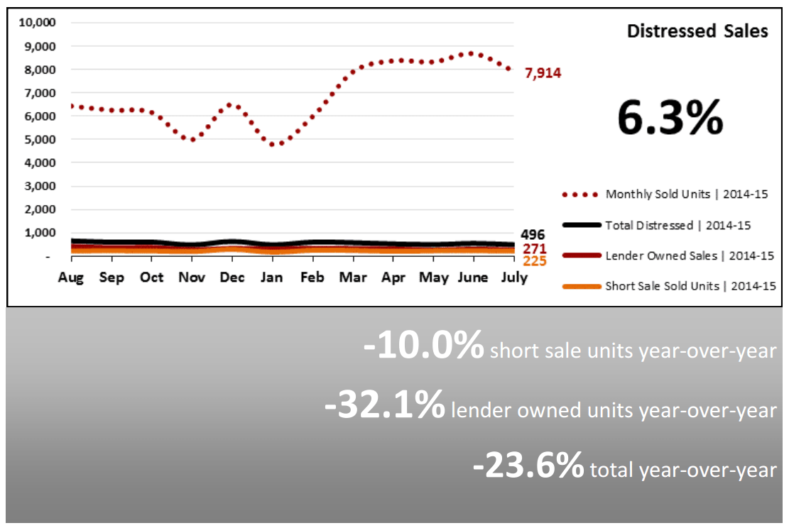Real Estate Market Statistics August 2015 Phoenix distressed sales
