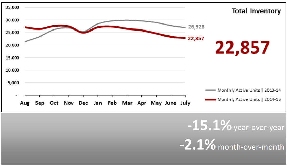 Real Estate Market Statistics August 2015 Phoenix total inventory