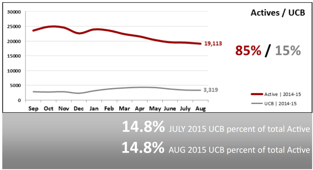Real Estate Market Statistics September 2015 Phoenix Arizona Actives vs UCB