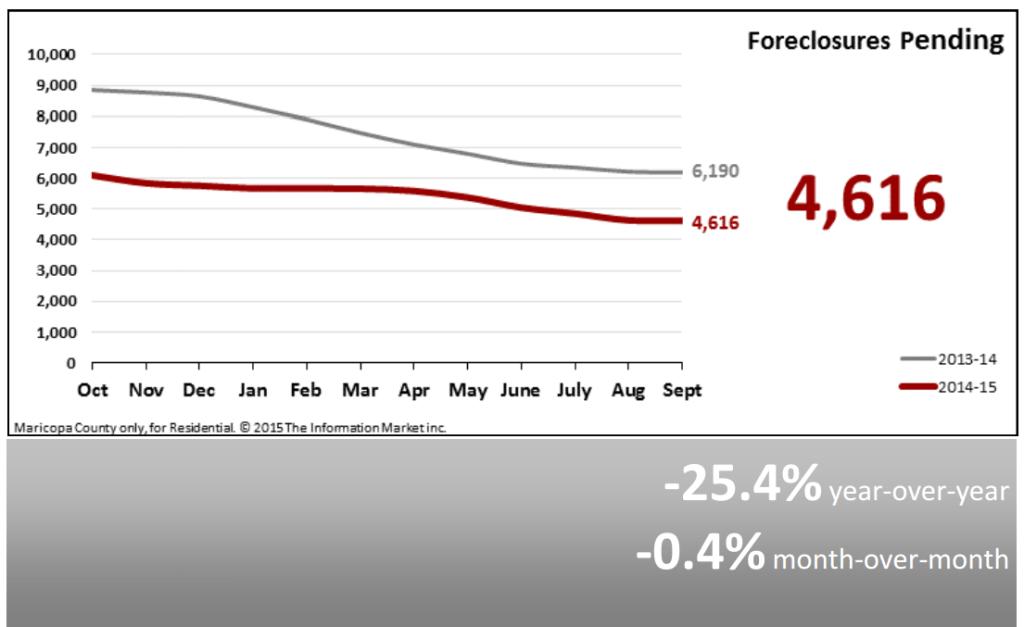Real Estate Market Statistics October 2015 - Foreclosures Pending