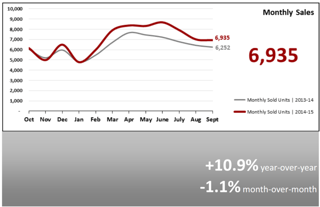 Real Estate Market Statistics October 2015 - Monthly Sales