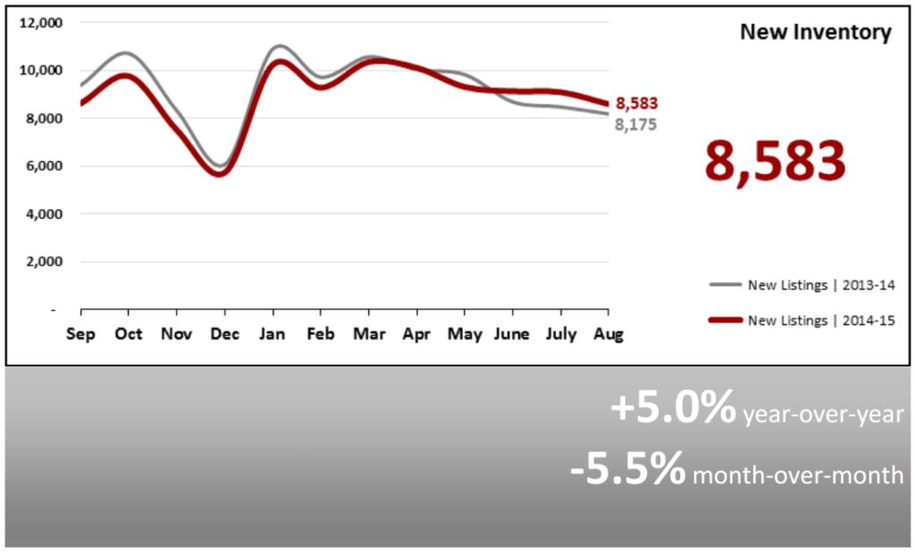 Real Estate Market Statistics September 2015 Phoenix Arizona New Inventory