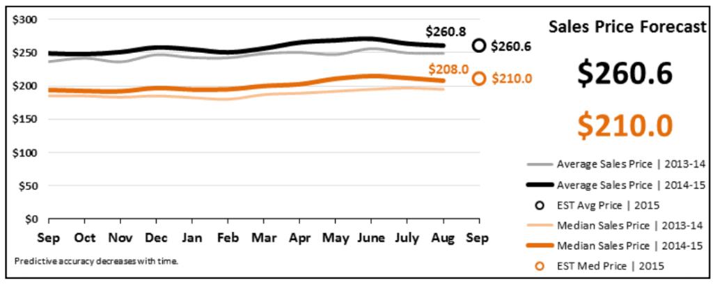Real Estate Market Statistics September 2015 Phoenix Arizona Sales Price Forecast