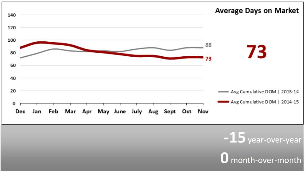 Real Estate Market Statistics December 2015 Phoenix Average Days on Market