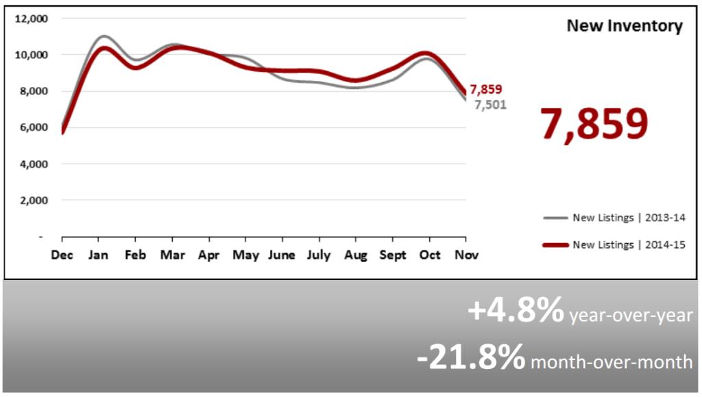 Real Estate Market Statistics December 2015 Phoenix New Inventory