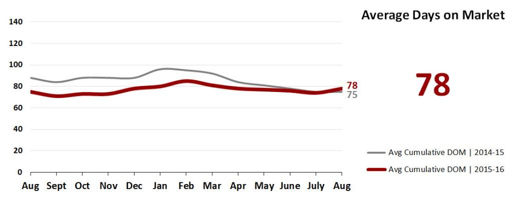 Real Estate Market Statistics September 2016 Phoenix - Average Days on Market