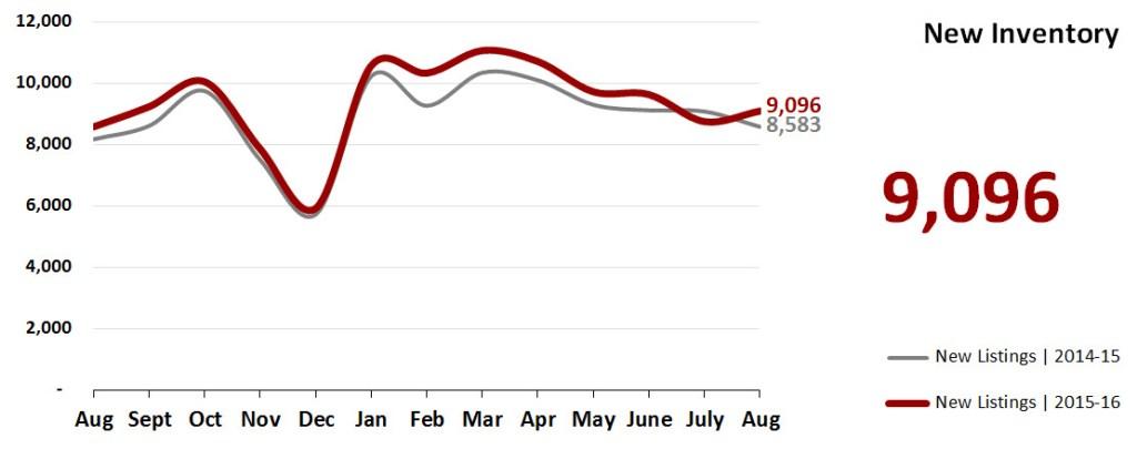 Real Estate Market Statistics September 2016 Phoenix - New Inventory