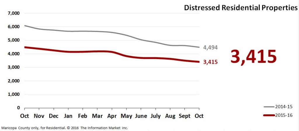 Real Estate Market Statistics November 2016 Phoenix - Foreclosures Pending