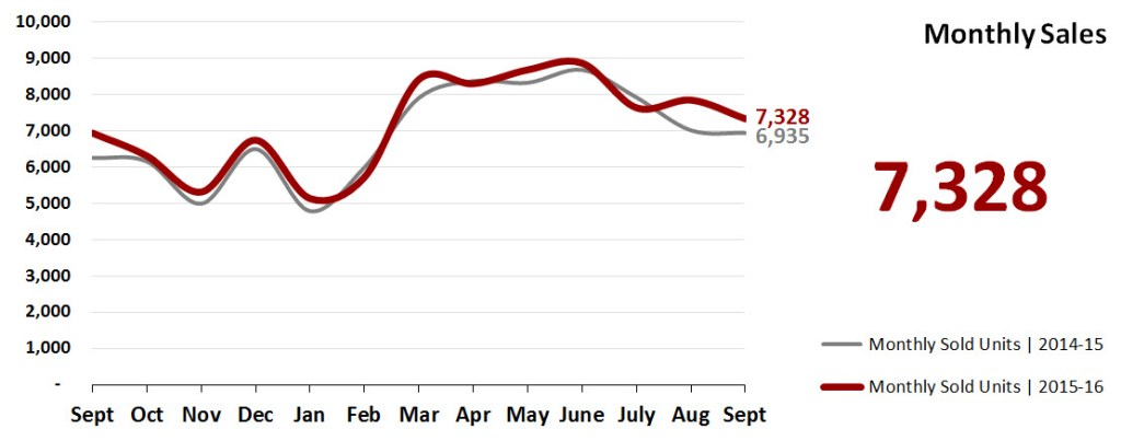 Real Estate Market Statistics October 2016 Phoenix - Monthly home sales
