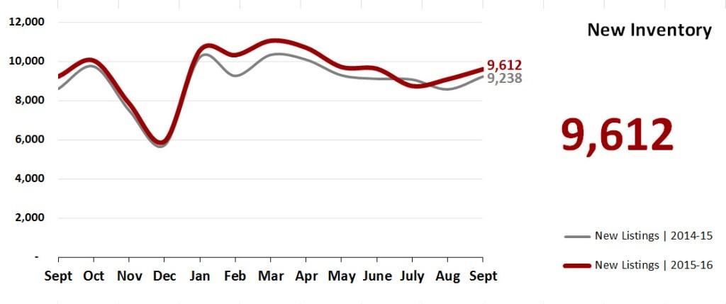 Real Estate Market Statistics October 2016 Phoenix - New Inventory