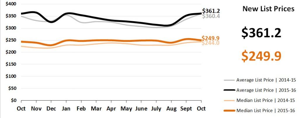 Real Estate Market Statistics November 2016 Phoenix - New List Prices