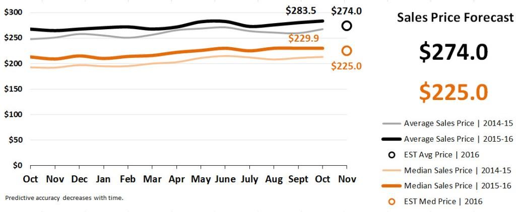 Real Estate Market Statistics November 2016 Phoenix - Sales Price Forecast