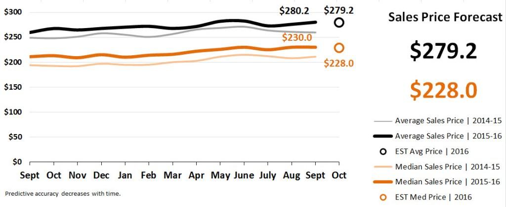 Real Estate Market Statistics October 2016 Phoenix - Sales Price Forecast