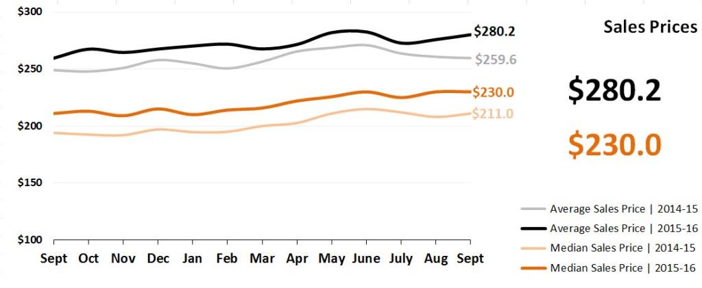 Real Estate Market Statistics October 2016 Phoenix - Sales Prices