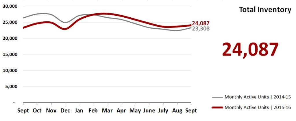 Real Estate Market Statistics October 2016 Phoenix - Total Inventory