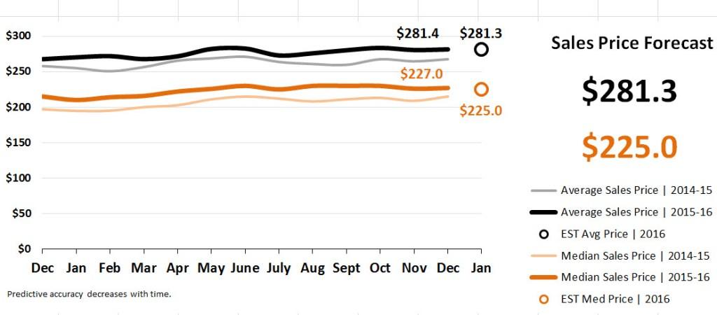 Real Estate Market Statistics January 2017 - Sales Price Forecast
