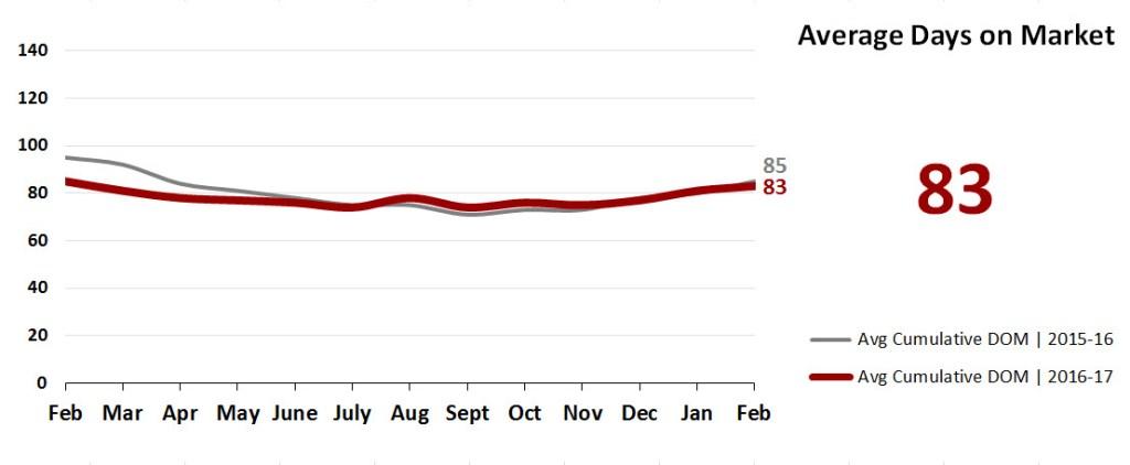 Real Estate Market Statistics March 2017 Phoenix - Average Days on Market
