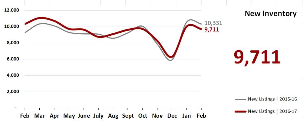Real Estate Market Statistics March 2017 Phoenix - New Inventory