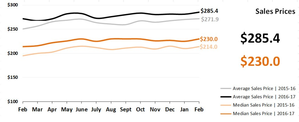 Real Estate Market Statistics March 2017 Phoenix - Sales Prices