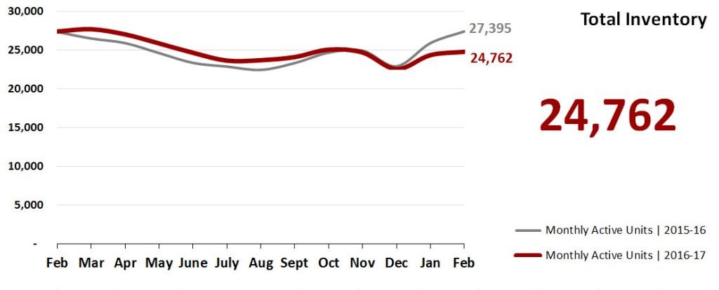 Real Estate Market Statistics March 2017 Phoenix - Total Inventory