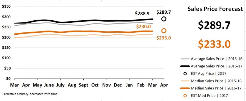 Real Estate Market Statistics April 2017 Phoenix - Sales Price Forecast