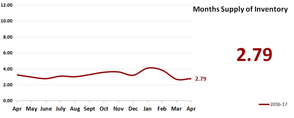 Monthly Real Estate Market Statistics May 2017 Phoenix - Months Supply of Inventory