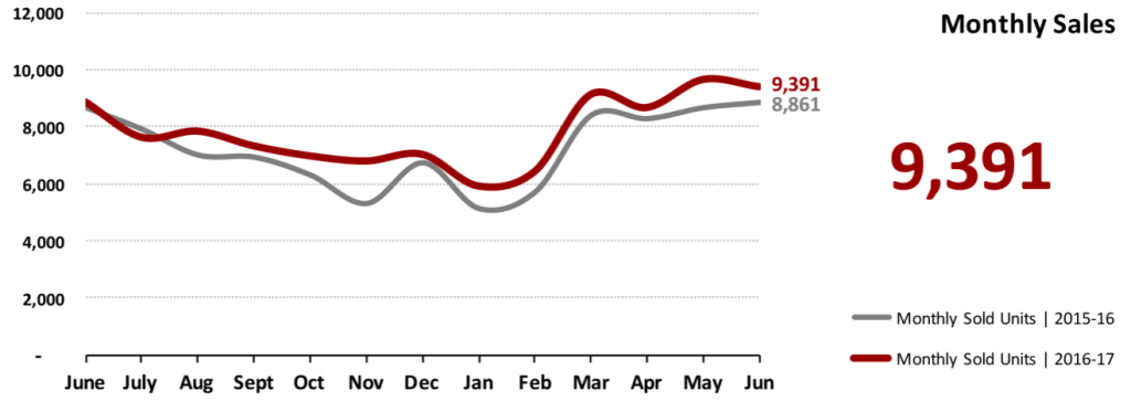 Real Estate Market Statistics July 2017 Phoenix - Monthly Sales