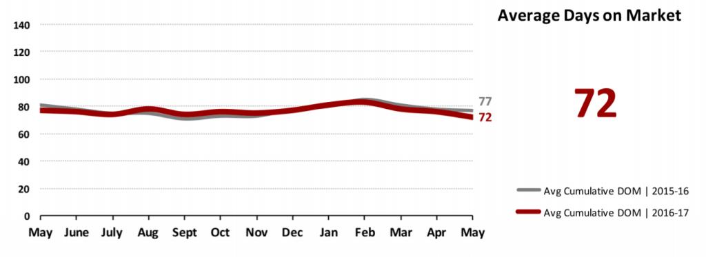 Real Estate Market Statistics June 2017 Phoenix - Average Days on Market