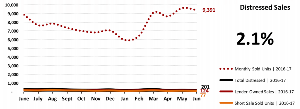 Real Estate Market Statistics July 2017 Phoenix - Distressed Sales