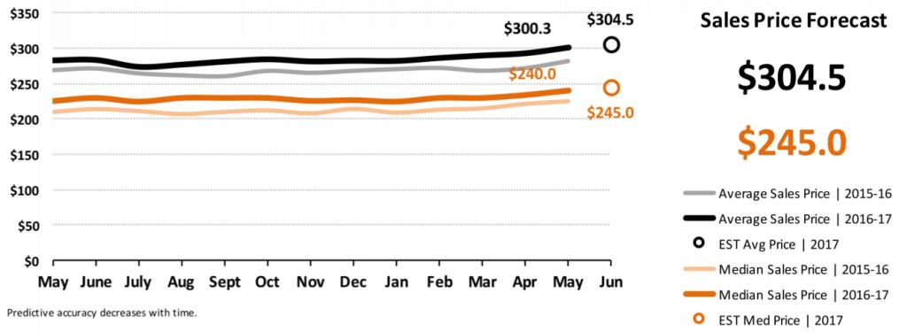 Real Estate Market Statistics June 2017 Phoenix - Sales Price Forecast